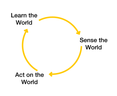 Working Cycle of Real World